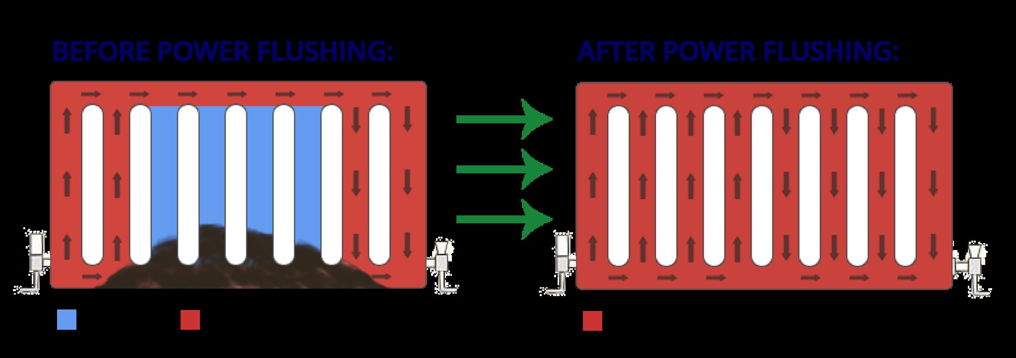 power flushing london diagram